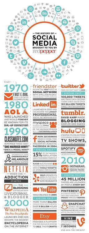 Die Geschichte von Social Media