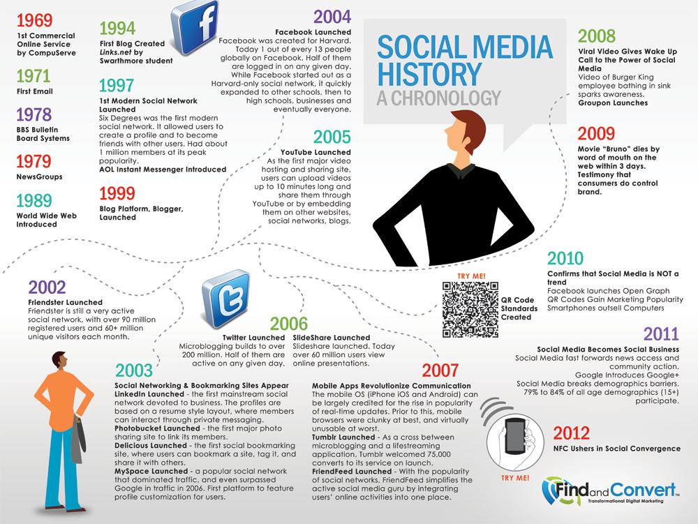 social-media-history